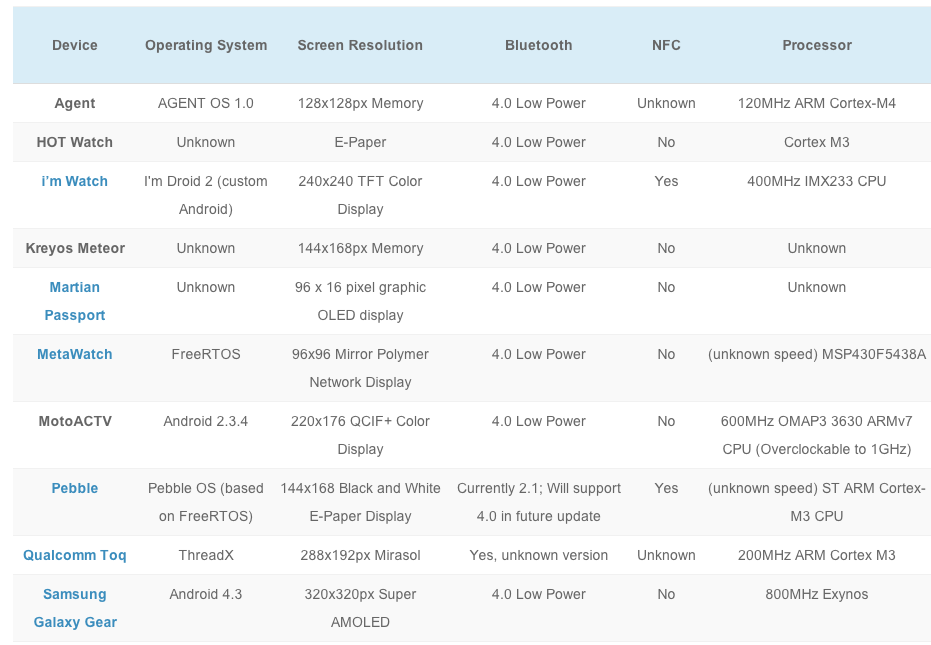 Technical Specifications on 30 Smart Watches