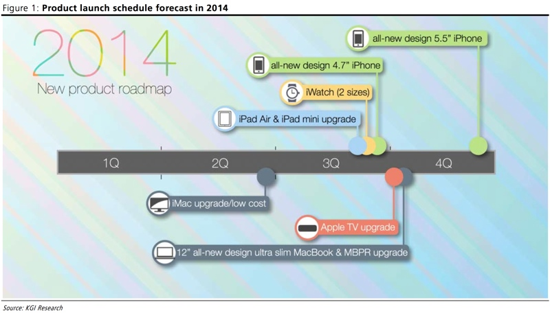 apple product road map