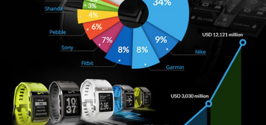 3 million watches sold in 2013