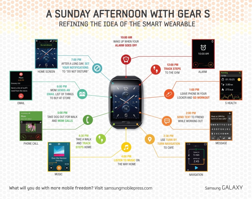 A Typical Sunday Afternoon with the Samsung Gear S
